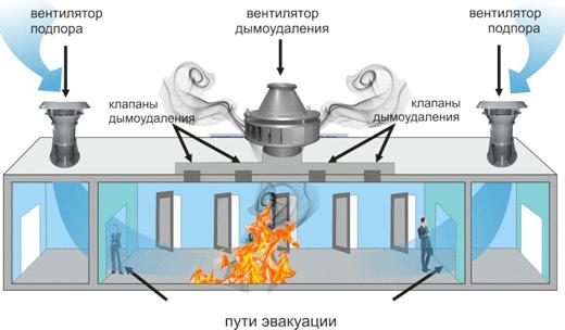 Монтаж системы дымоудаления СПб